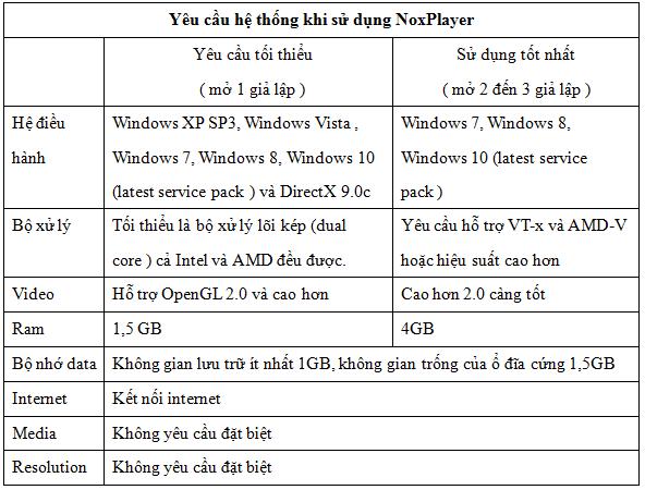 ... của máy xem có phù hợp với phần mềm không. Để cài đặt và chơi game trên  giả lập Nox thì máy tính của bạn tối thiểu phải đảm bảo như sau: